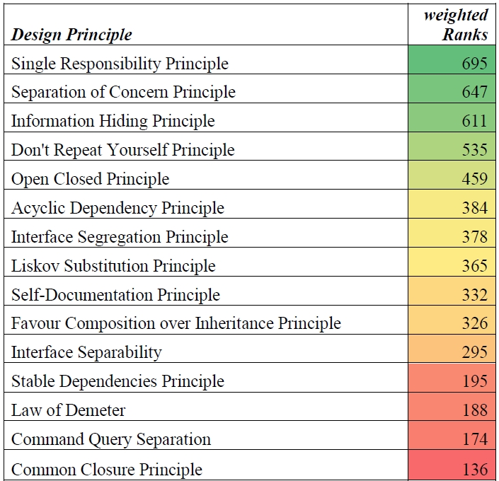Importance of design principles